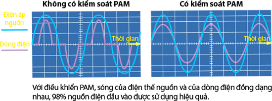 che-do-pam-control